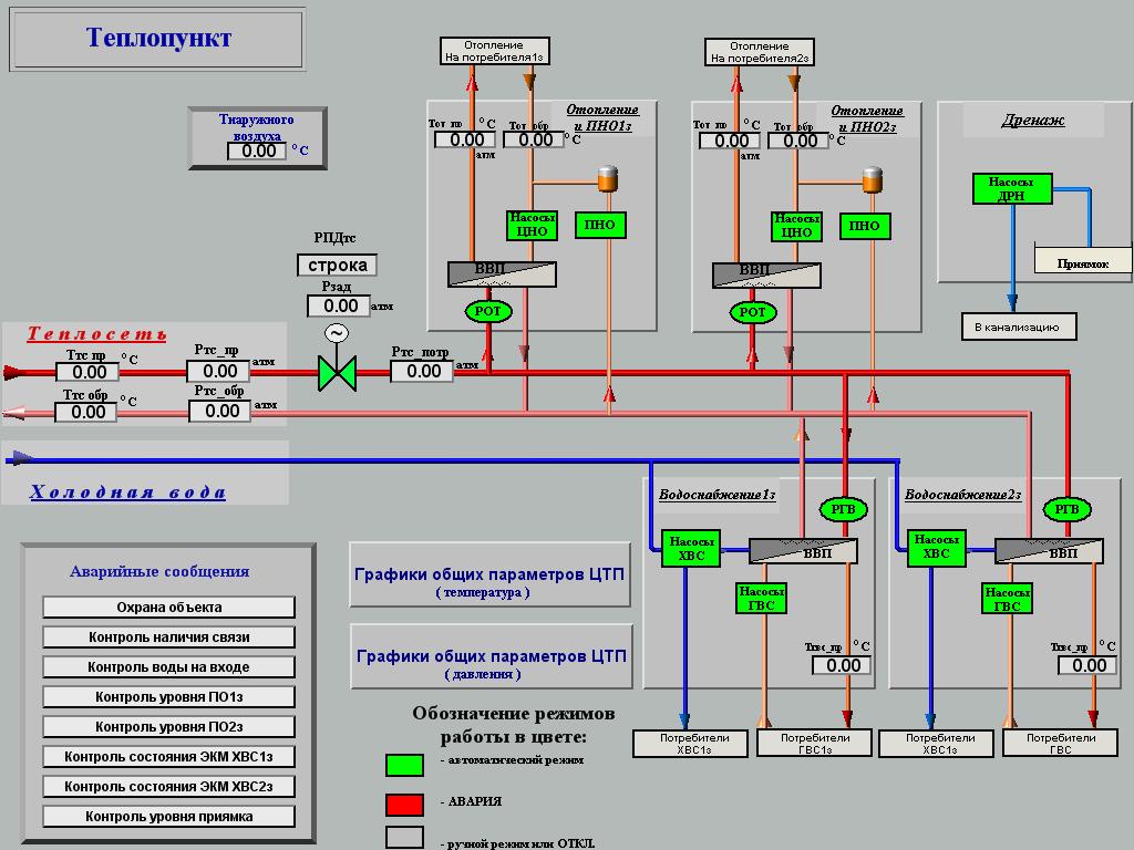 Функциональная схема автоматизации блока.